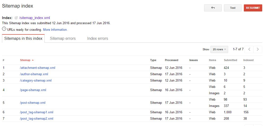 submit sitemap index status