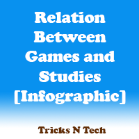 Relation Between Games and Studies [Infographic]