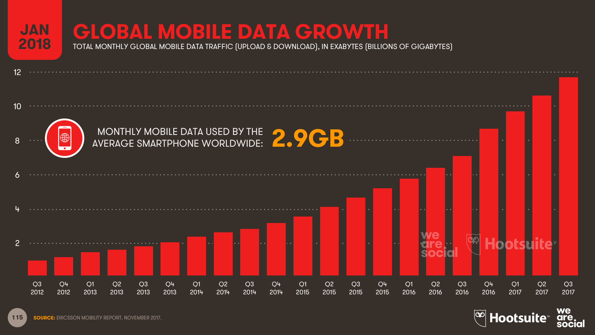 Monthly Mobile Data Consumption